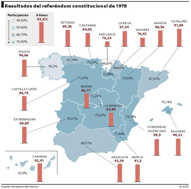 REFEREMDUM CONSTITUCIONAL 1978.- EN EL GRÁFICO SURGEN LOS % DE APROBACIÓN DEL TEXTO CONSTITUCIONAL, EN CADA CCAA.- EN CATALUÑYA, POR EJ. SE APROBÓ CON EL 91,09%.-