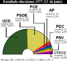 RESULTADOS ELECCIONES 1977