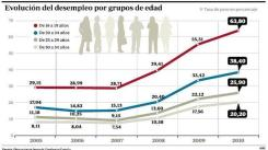 ANDALUCIA Y CANARIAS ENCABEZAN EL RANKING DE PARO JUVENIL EN ESPAÑA