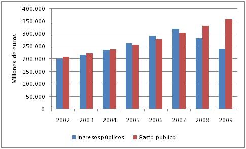 INGRESOS PUBLICOS Y GASTO PUBLICO