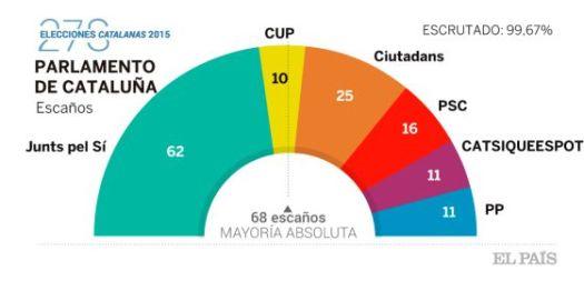 RESULTADOS FINALES 27S CATALUÑA 52% NO QUIERE LA INDEPENDENCIA