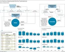 TRAMA EMPRESARIAL CORRUPTA SUMARROCA-CATALUÑA