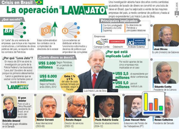 OPERACION LAVA JATO 3