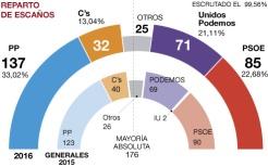 RESULTADOS FINALES DE LA ELECCIÓN GENERAL DEL 26J EN ESPAÑA 2016