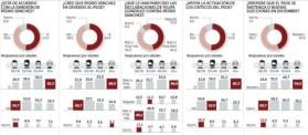 """Los votantes del PSOE prefieren la abstención a otras elecciones La mayoría de los fieles socialistas considera que los de Ferraz deberían negociar con el PP para desbloquear la investidura Un 60,2% entiende que el partido debe estar en la oposición para reconstruirse y un 48,2% piensa que defender el «no» ha sido un error """"Los votantes del PSOE prefieren la abstención a otras elecciones http://www.larazon.es/espana/los-votantes-del-psoe-prefieren-la-abstencion-a-otras-elecciones-GM13689852?sky=Sky-Octubre-2016#Ttt1jygf0UgKdESa Convierte a tus clientes en tus mejores vendedores: http://www.referion.com"""