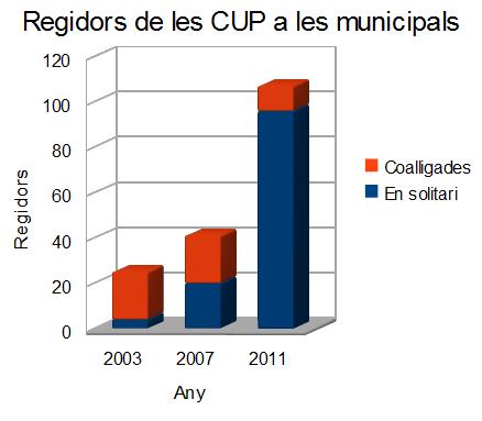 indice-elecciones-municipales-cup-2011