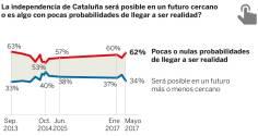 EL DESAFÍO INDEPENDENTISTA DE CATALUÑA.- El 61% de los catalanes rechaza la independencia unilateral Las maniobras de la Generalitat para aprobar sin apenas debate las leyes de ruptura desagradan al 67% de los encuestados.- http://ccaa.elpais.com/ccaa/2017/05/23/catalunya/1495568302_914504.html