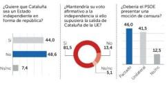 http://www.larazon.es/espana/referendum-la-mayoria-dice-no-a-la-http://www.larazon.es/espana/referendum-la-mayoria-dice-no-a-la-republica-catalana-HB15507563-catalana-HB15507563
