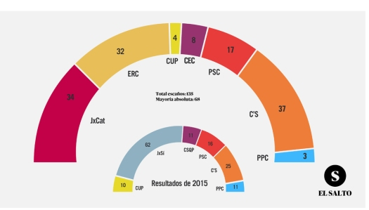 RESULTADO DE LAS ELECCIONES AUTONÓMICAS EXTRAORDINARIAS, DE LA COMUNIDAD AUTONÓMICA DE CATALUÑA-ESPAÑA, EN ATENCIÓN A LA IMPLEMENTACIÓN DEL ARTICULO 155 DE LA CE.-